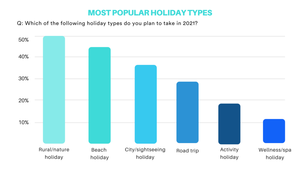 Bar chart: Most popular holiday types in 2021