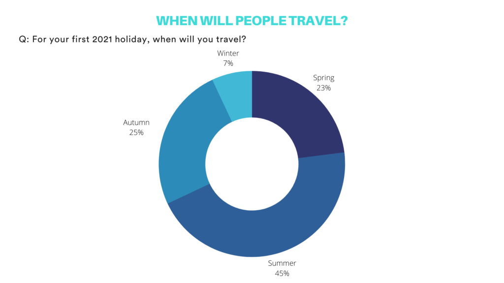 Pie chart: When will people travel for their first 2021 holiday?